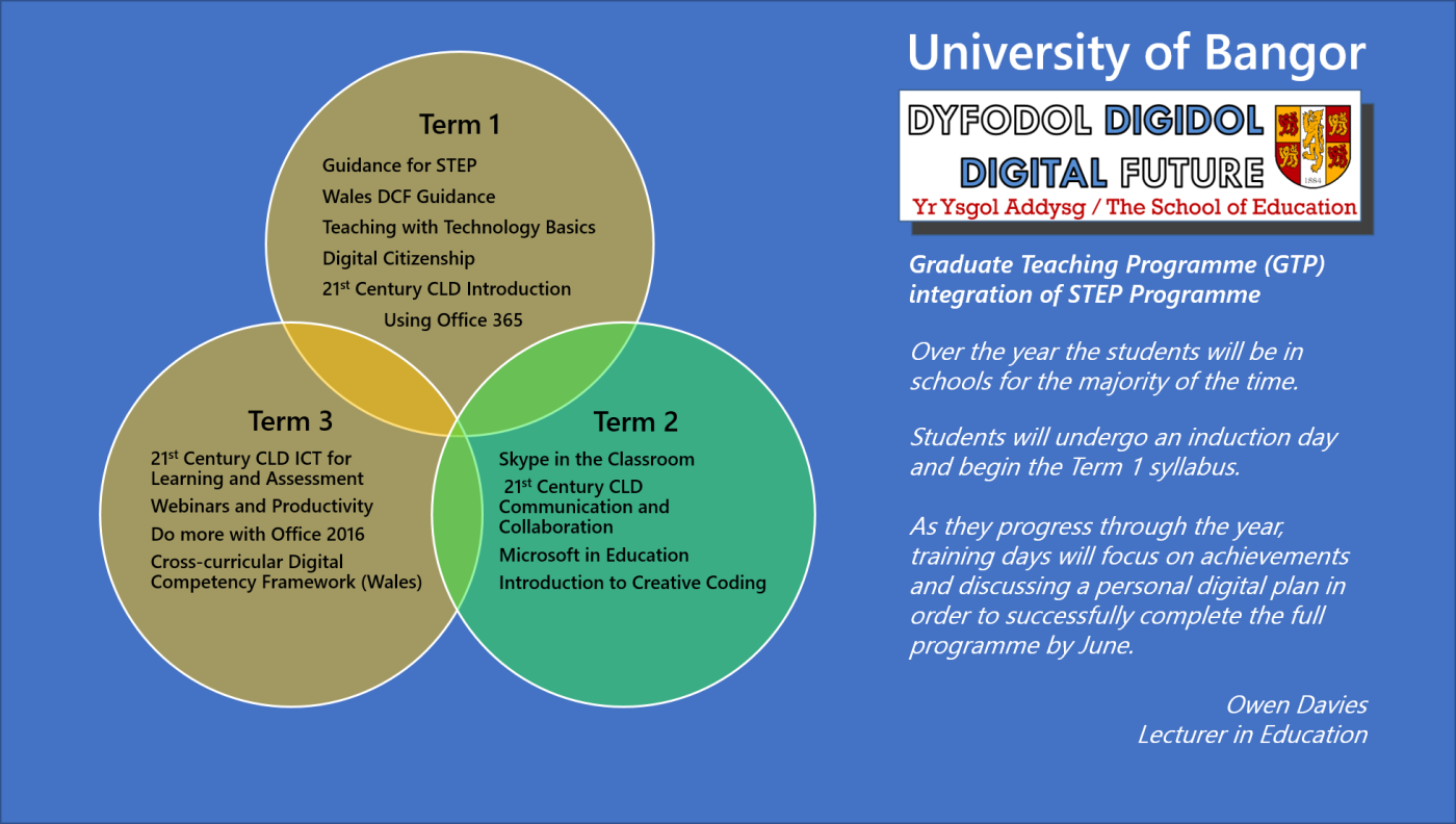 Guidance for step microsoft in education university of bangors 3 term integration model 1betcityfo Image collections