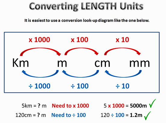 Image Result For Converting Units Of Measurements