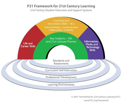 21st century education characteristics